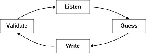 Figure 3: Dialogue Mapping Listening Cycle