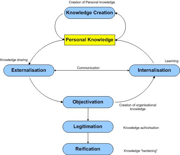 Figure 1: Knowledge creation/sharing model