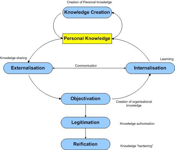 Figure 1: Knowledge creation/sharing model