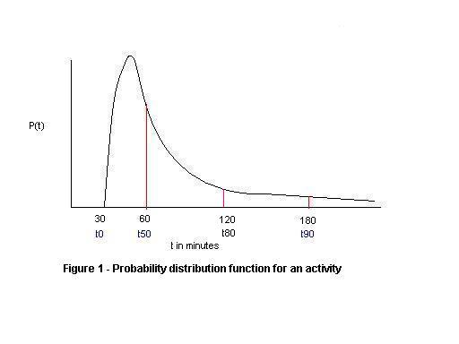 Probability distribution function for an activity