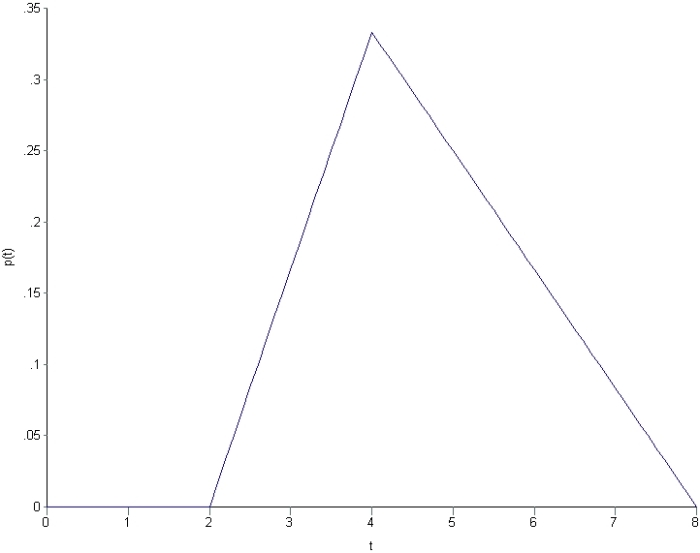 Figure 1 - PDF for triangular distribution (tmin=2, tml=4, tmax=8)