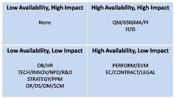 availability-impact