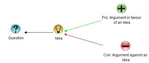Figure 1: Elements of IBIS