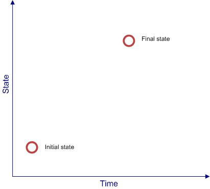 Initial and final states of change.