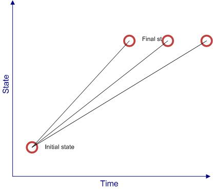 Figure 3: Effect of time on steepness of the path