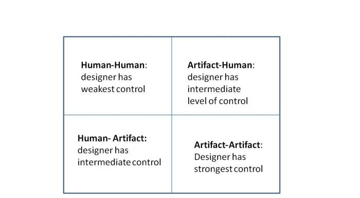 Figure 1: Human-artifact grid