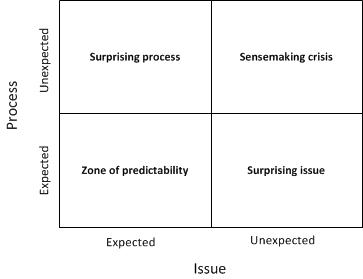 Figure 1: A typology of surprises
