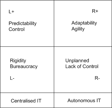 Figure 1: Polarity map for centralised / autonomous IT dilemma