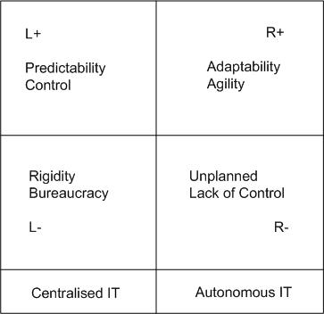Figure 1: Polarity map for centralised / autonomous IT dilemma