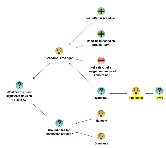 Figure 9: Mitigating the risk