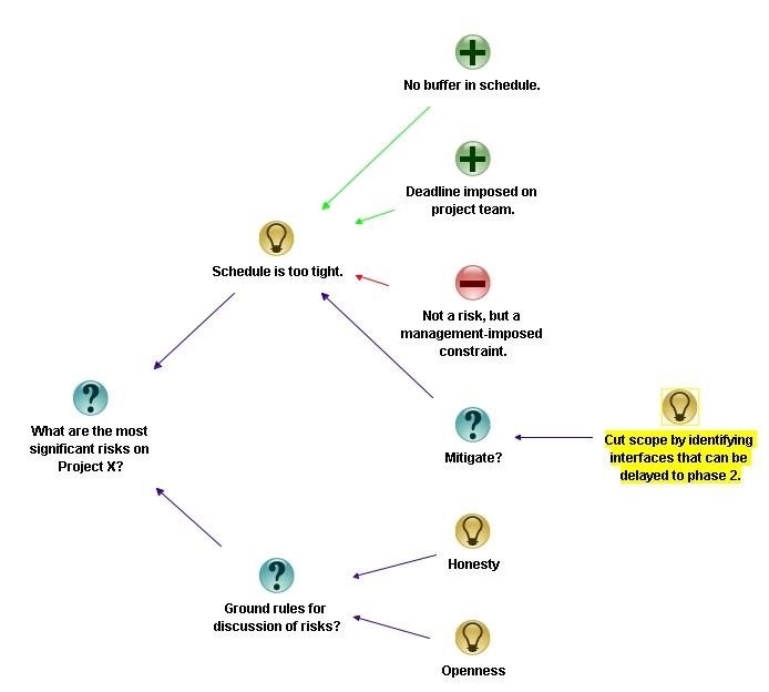 Figure 10: Mitigating the risk