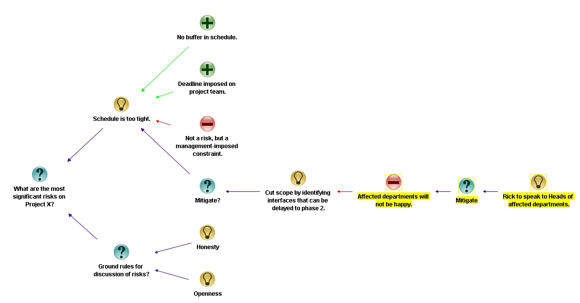 Figure 11: Completed discussion of first risk (click to see full size