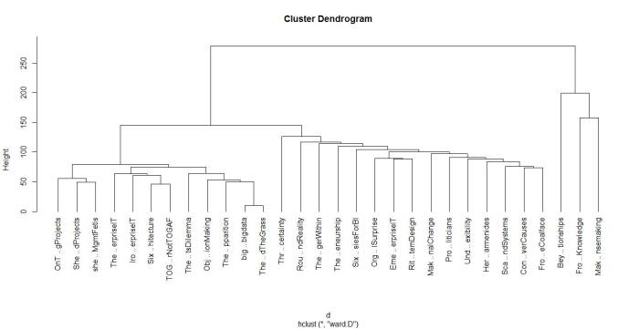 Figure 2: Dendogram from hierarchical clustering of corpus