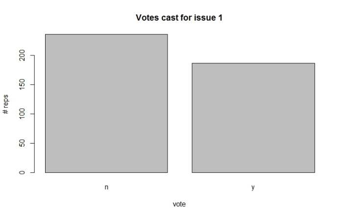 Fig 1: y and n votes for issue 1