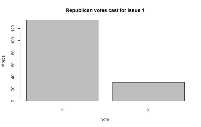 Fig 2: Republican votes for issue 1.