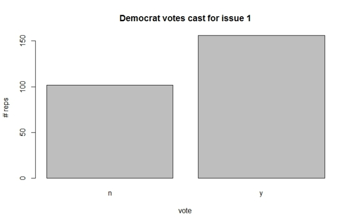 Fig 3: Democrat votes for issue 1.