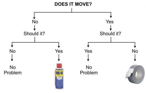 Figure 1: Example of a simple decision tree (Courtesy: Duncan Hull)