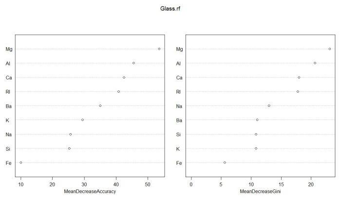 Variable importance plots