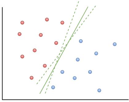 Figure 2: Illustrating multiple separation boundaries