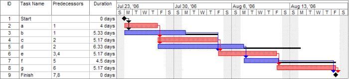 Figure 1: Gantt Chart (courtesy Wikimedia)