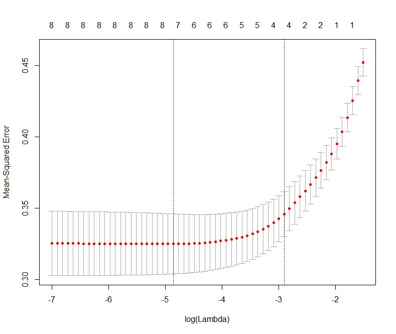 A gentle introduction to logistic regression and lasso