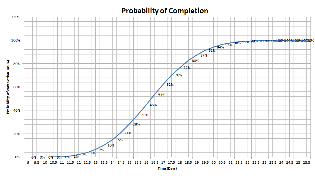 Monte Carlo Simulation | Eight to Late